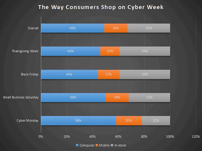 the way consumers shop on cyber week