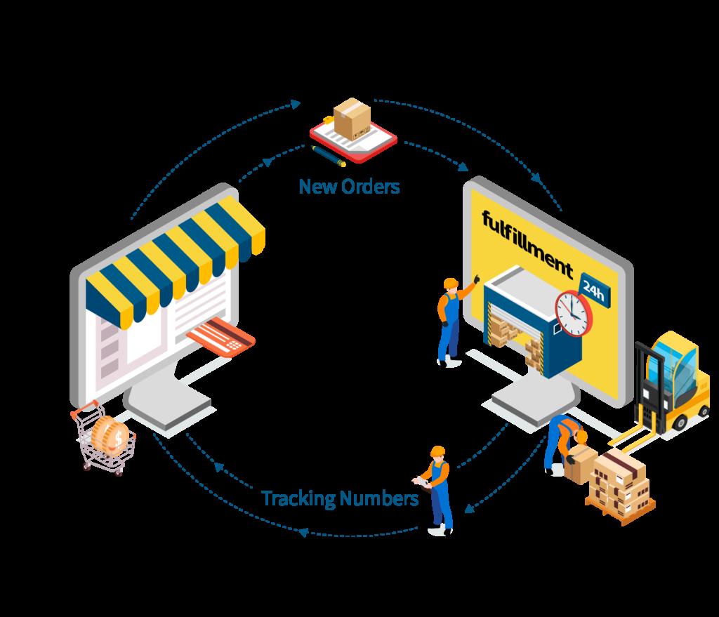 automatic ecommerce fulfillment