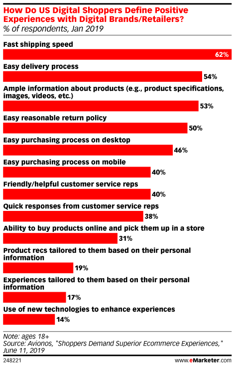 how do us digital shoppers define positive experiences with digital brands/retailer