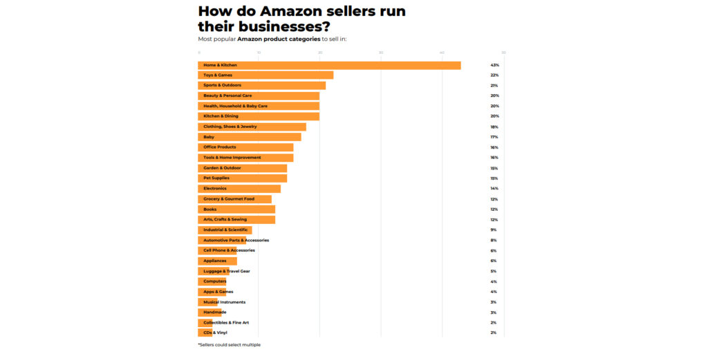 How do Amazon Sellers run Their Businesses