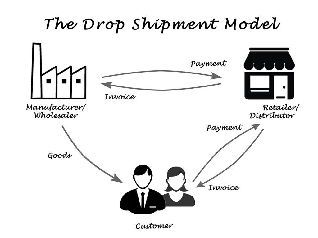 the drop shipment model