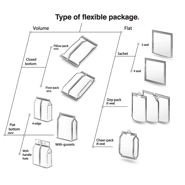 type of flexible package