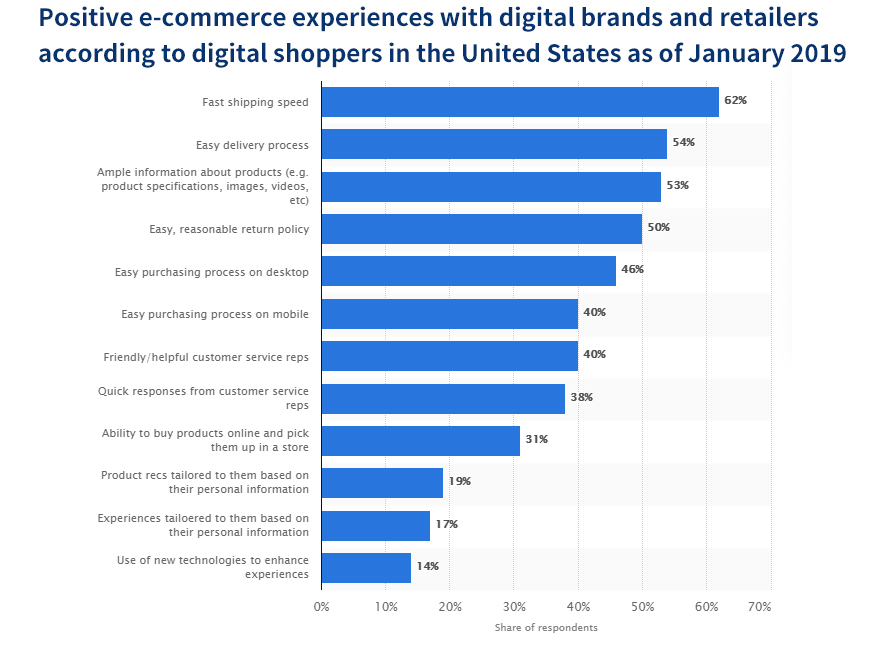 Positive e-Commerce Experiences with digital brands and retailers