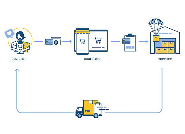 how shipment goes between supplier, online store and customer