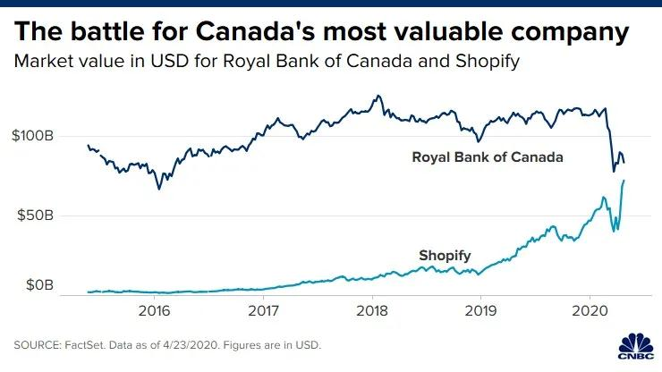 The battle for Canada's most valuable company