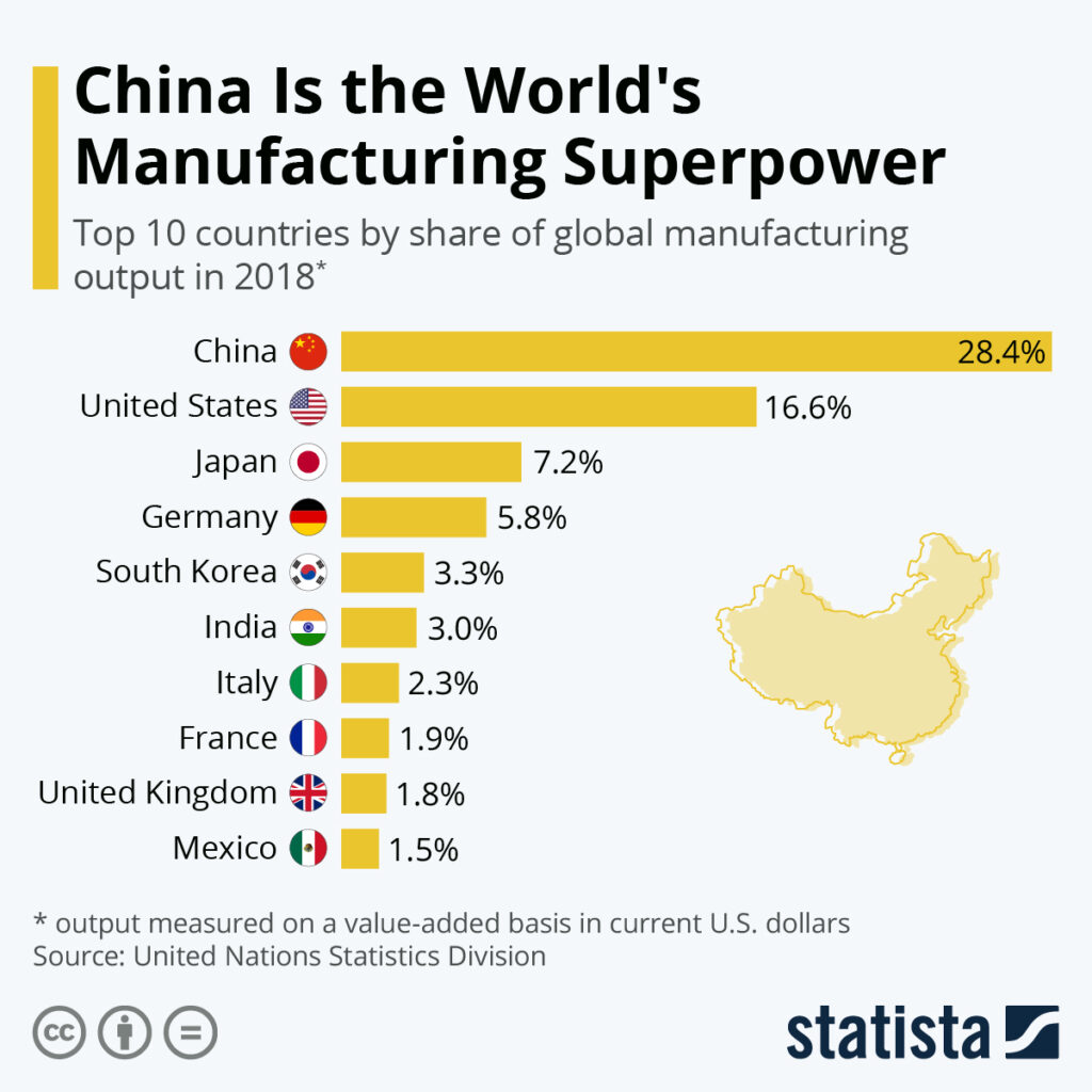 China Is the World's Manufacturing Superpower