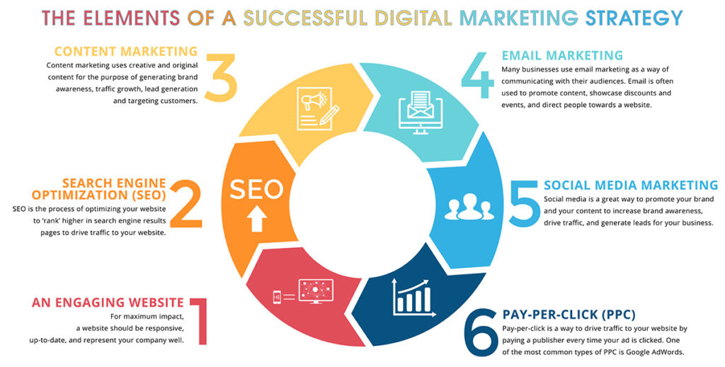 The Elements of a Successful Digital Marketing Strategy