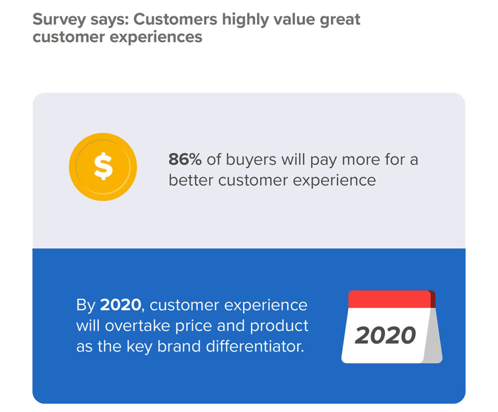 Survey Says: Customers highly value great customer experience