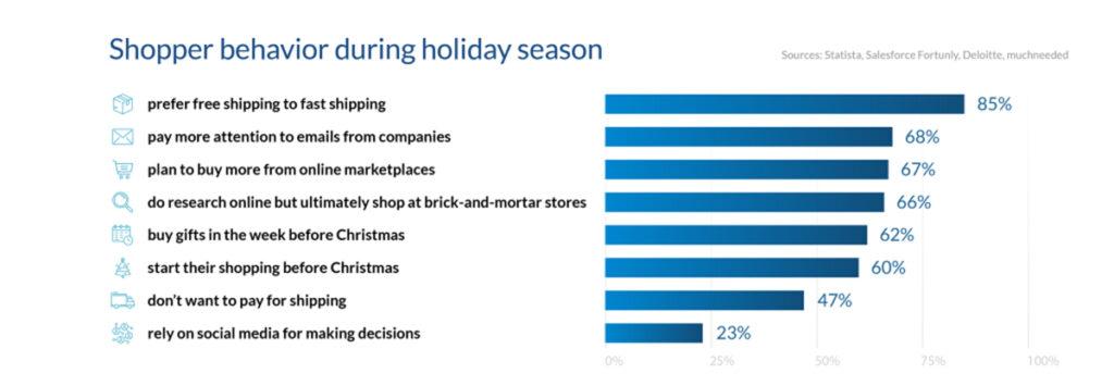 Shopper behavior during holiday season