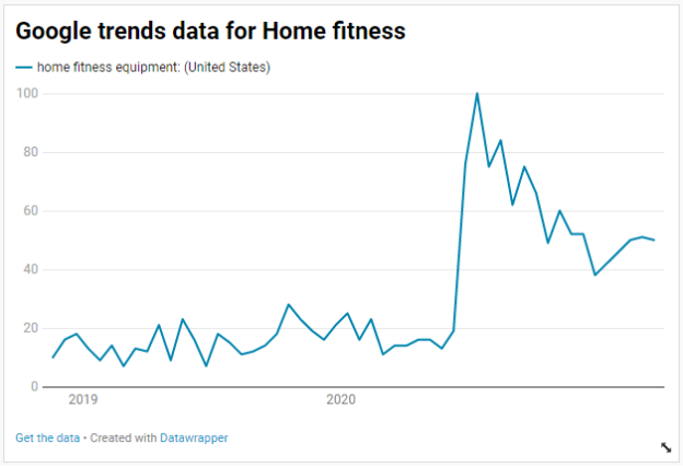 Google Trends data for Home fitness