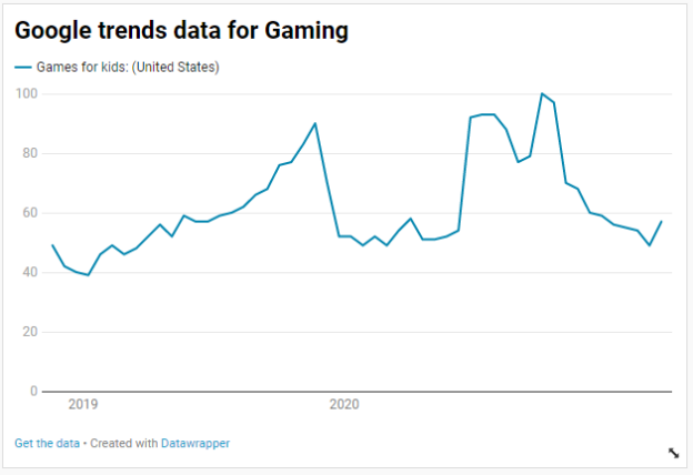 Google trends data for Gaming