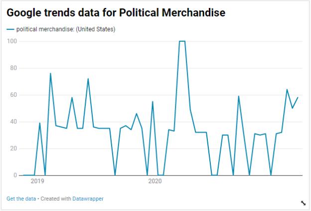 Google trends data for Political Merchandise