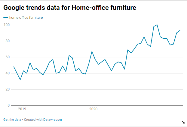 Google trends data for Home-office furniture