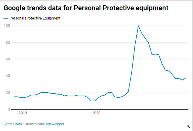 Google Trends Data for Personal Protective Equipment